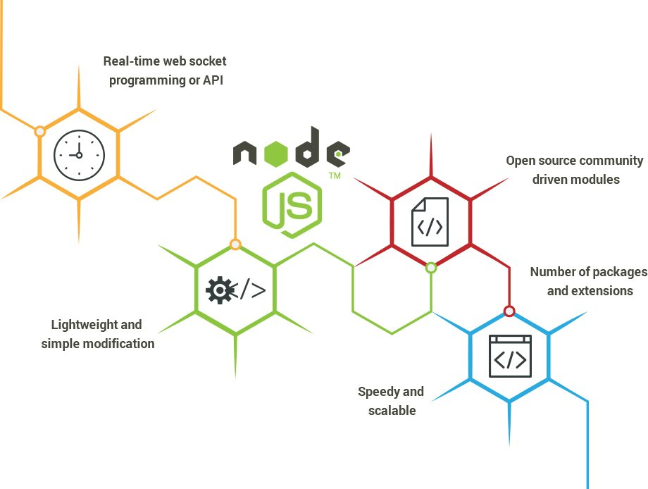 Node js development services chennai